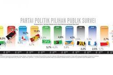 Survei: Mayoritas Publik Tak Percaya Partai Politik