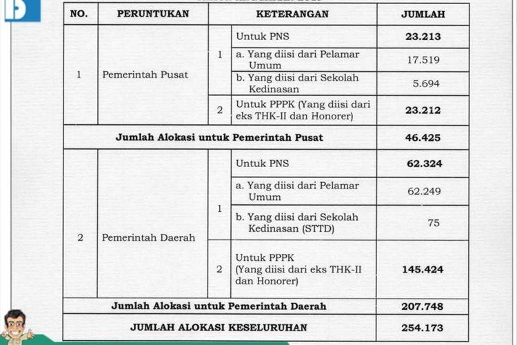 Besaran Alokasi CPNS untuk Tahun Anggaran 2019 dari akun twitter BKN, Sabtu (8/6/2019).