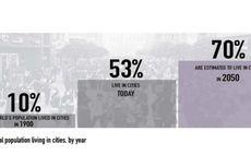 LIPI: Mobilisasi Penduduk Meningkat karena Faktor Ekonomi