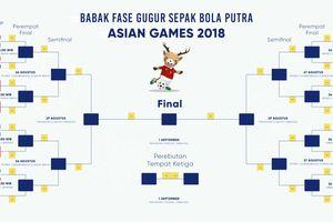 Bagan dan Jadwal Babak 16 Besar Sepak Bola Asian Games 2018