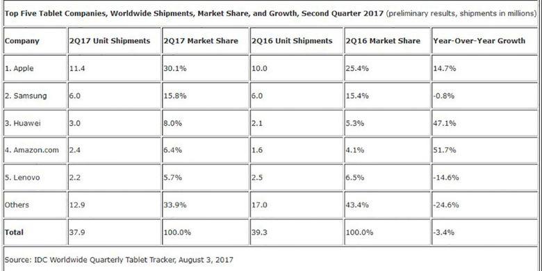 Tabel pengapalan tablet global pada kuartal-II 2017, menurut laporan lembaga riset IDC.