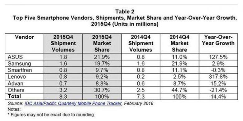 Asus sempat duduk di puncak pasaran smartphone Indonesia pada akhir 2015.