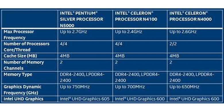 Daftar model prosesor Intel Pentium Silver dan Celeron baru untuk laptop.