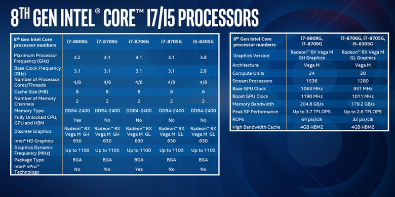 Daftar lima prosesor Core i7 dan Core i5 pertama dari Intel yang dibekali GPU Radeon RX Vega M.