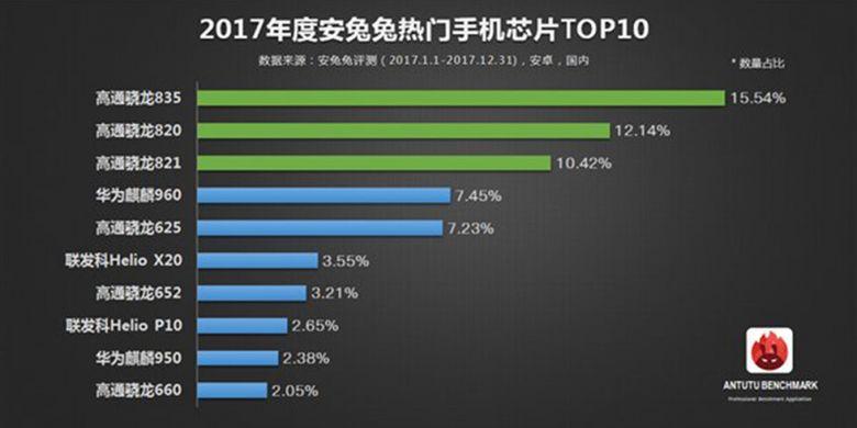 Daftar 10 system-on-chip yang paling banyak digunakan di ponsel Android pada 2017, menurut database AnTuTu.