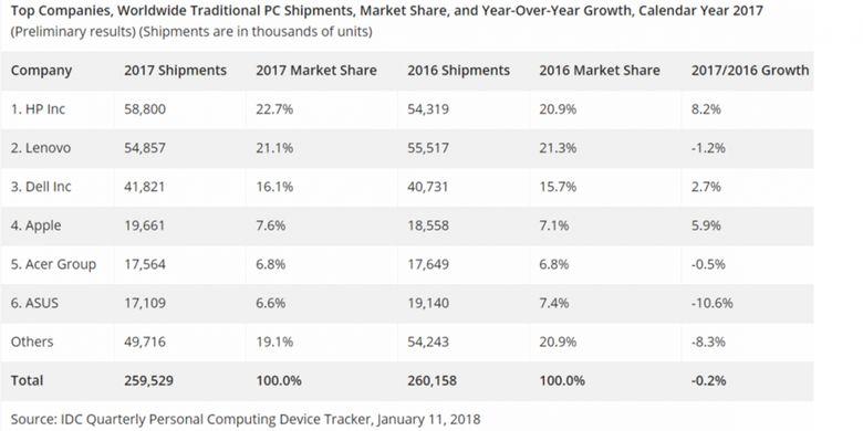 Estimasi firma riset pasar IDC tentang pangsa enam pabrikan terbesar dan pengapalan PC pada 2017.