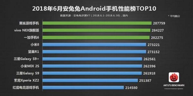 Daftar 10 smartphone terkencang untuk bulan Juni 2018 yang dirilis oleh pembuat benchmark AnTuTu.