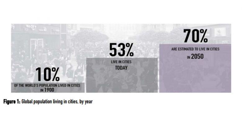 Perkiraan jumlah masyarakat yang tinggal di perkotan pada tahun 2050 sebesar 70 persen dari populasi global.