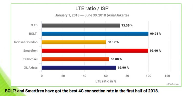 Rasio jaringan 4G LTE dari masing-masing operator seluler di Indonesia, menurut nPerf.