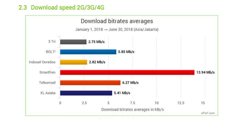 Grafik kecepatan download rata-rata dari kelima operator seluler di Indonesia, menurut data nPerf.