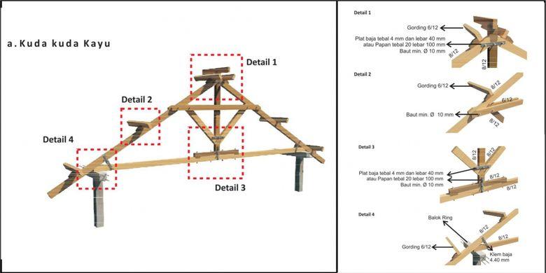 Konstruksi atap Pembangunan Rumah Aman Gempa