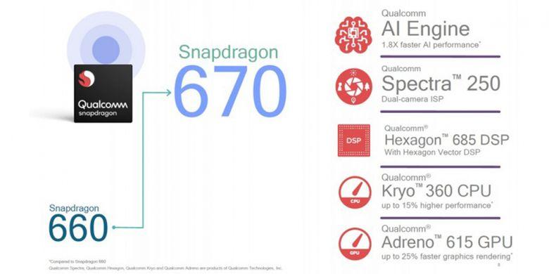 Komponen internal Snapdragon 670.
