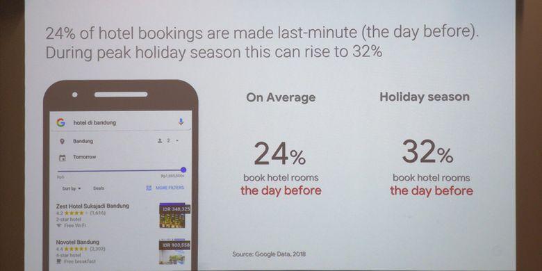 Data Google soal persentase booking hotel online yang dilakukan last minute di Indonesia. (KOMPAS.com/ OIK YUSUF)