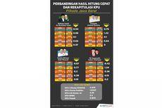 INFOGRAFIK: Perbandingan Hasil Hitung Cepat dan Rekapitulasi KPU di Pilkada Jabar