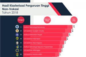 BERITA POPULER: 14 Universitas Terbaik Indonesia hingga Defia Rosmaniar Persembahkan Emas Pertama Indonesia
