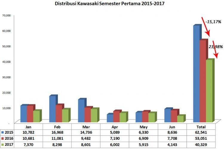 Kawasaki semester pertaa 2015-2016 (diolah dari data AISI).