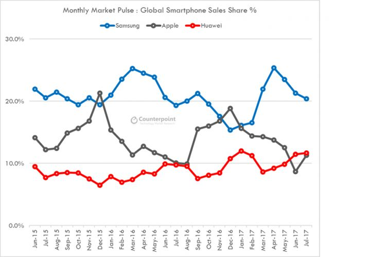 Catatan pangsa penjualan bulanan smartphone Samsung, Apple, dan Huawei hingga Juli 2017, menurut firma riset pasar Counterpoint Research.
