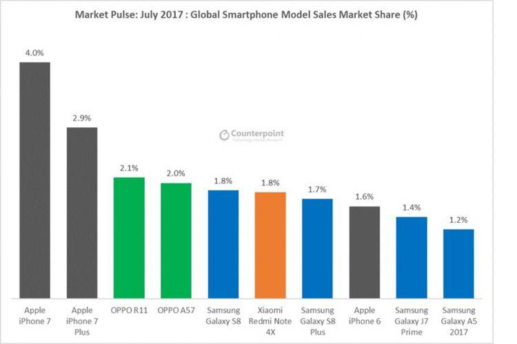 10 model smartphone dengan penjualan terbanyak pada Juli 2017 menurut firma riset Counterpoint Research.