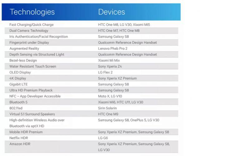 Tabel inovasi smartphone yang muncul pertama kali di Android, menurut Qualcomm.