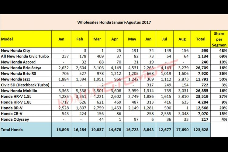 Wholesales Honda Januari-Agustus 2017 (olahan data Gaikindo dan HPM).