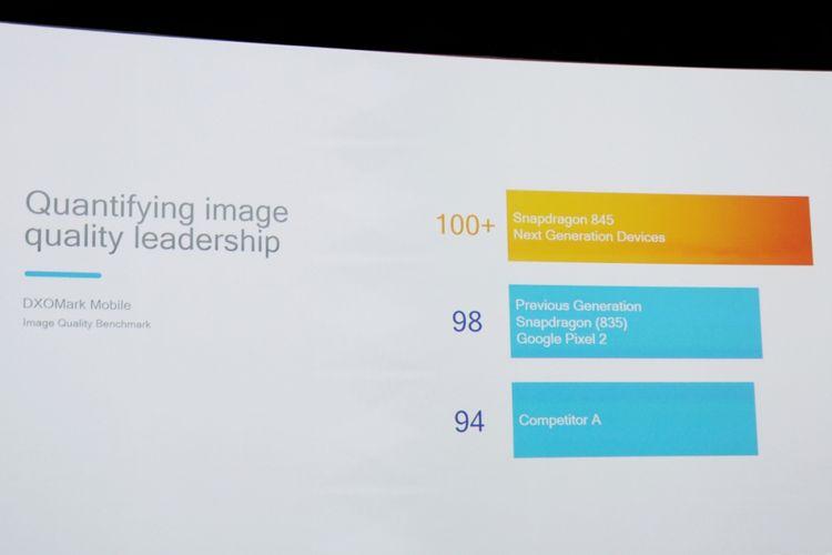 Perbandingan kualitas gambar yang dihasilkan Snapdragon 845 dalam DXOMark.