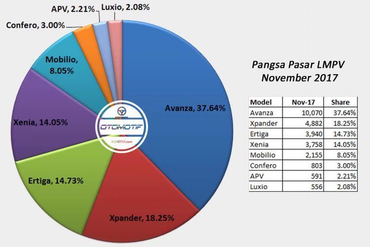 Pangsa pasar LMPV November 2017 (diolah dari data Gaikindo).