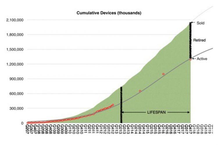 Grafik masa pakai perangkat Apple oleh Horace Dediu, berdasarkan penjualan kumulatif dan jumlah perangkat aktif.