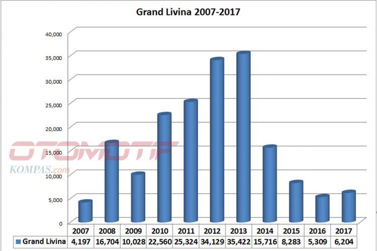 Wholesales Nissan Grand Livina sepanjang 2007 sampai 2017 (diolah dari data Gaikindo).