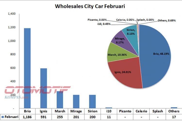 Wholesales mobil kota Februari 2018 (diolah dari data Gaikindo).