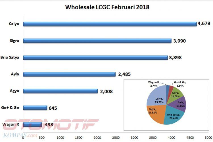 Wholesales LCGC Februari 2018 (diolah dari data Gaikindo).