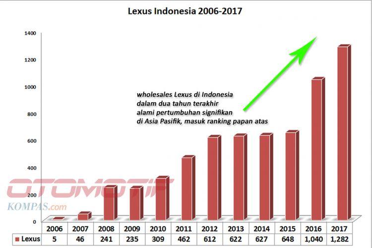 Lexus Indonesia 2006-2017 (diolah dari data Gaikindo).