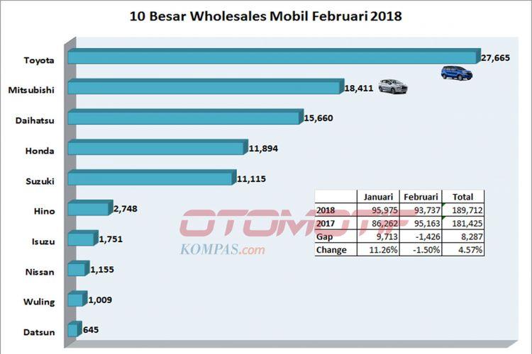10 besar wholesales Februari 2018 (diolah dari data Gaikindo).