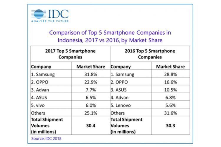 Daftar 5 besar pabrikan smartphone di Indonesia pada 2017 dan 2016, menurut firma riset pasar IDC.
