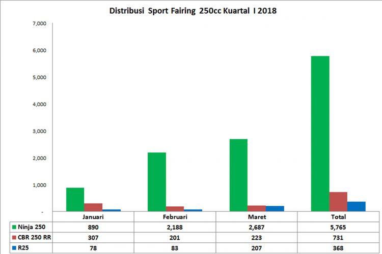 Sport Fairing 250, Ninja 250, CBR250RR, R25 (diolah dari data AISI).