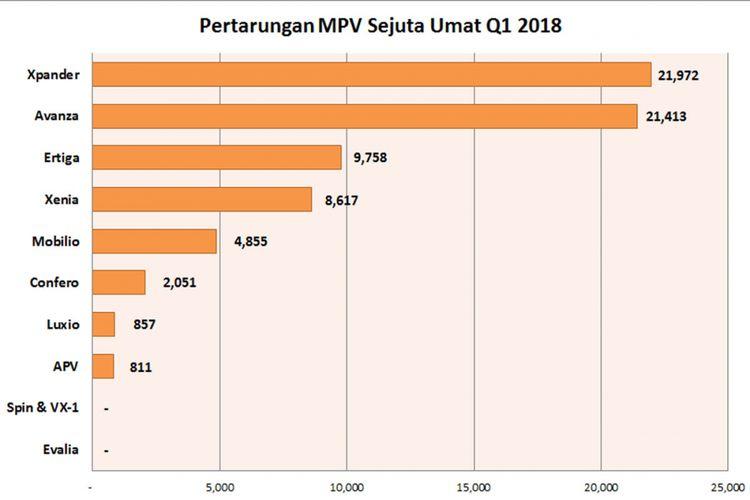 Pertarungan MPV sejuta umat (LMPV) kuartal I/2018 (diolah dari data Gaikindo).
