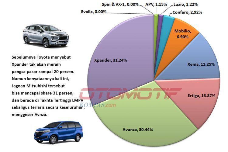 Perbandingan market share penjualan mobil di segmen LMPV kuartal I 2018 (diolah dari data Gaikindo).