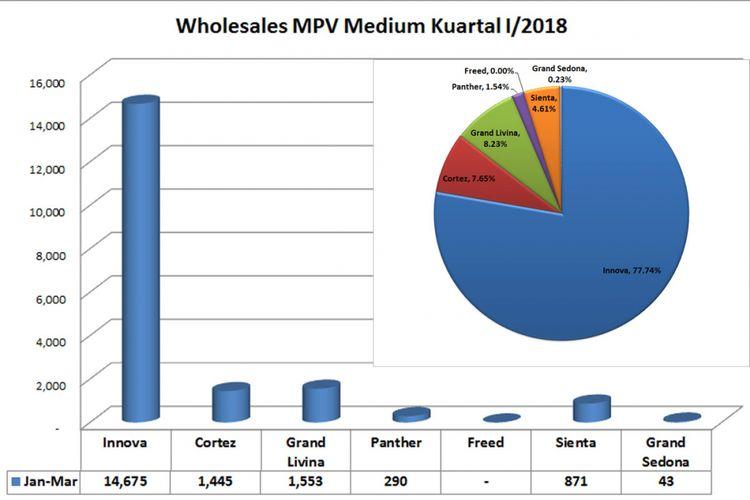 Wholesales MPV Medium kuarta I/2018 (diolah dari data Gaikindo).