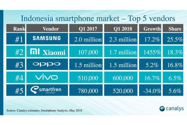Daftar lima pabrikan smartphone terbesar di Indonesia pada kuartal pertama 2018, menurut lembaga riset pasar Canalys.