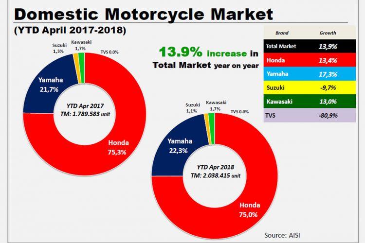 Distribusi domestik sepeda motor Januari-April 2018.