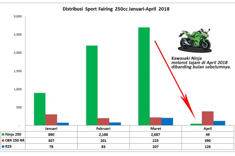 Sport Fairing 250, Ninja 250, CBR250RR, R25 Januari-April 2018 (diolah dari data AISI).