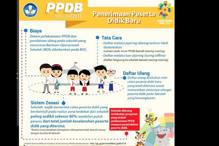 Ilustrasi Peraturan PPDB Berdasarkan Permendikbud No. 14 Tahun 2018