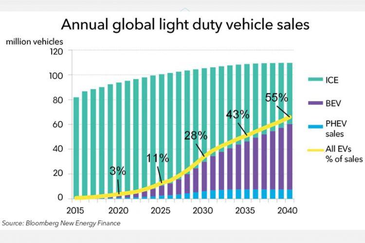 Prediksi komposisi kendaraan listrik pada 2040.