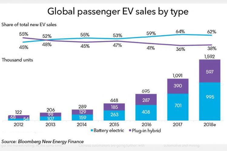 Battery Electric Vehicle (BEV) lebih banyak angkanya dibanding Plug-in Hybrid.