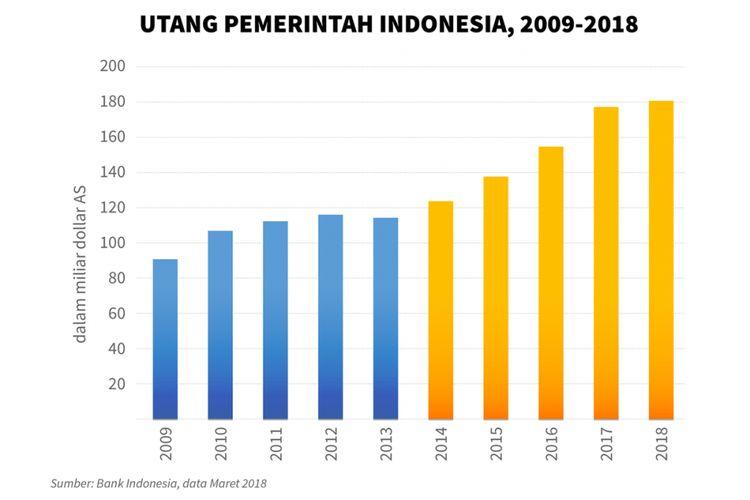 Utang pemerintah Indonesia dari tahun ke tahun. Sumber: Bank Indonesia
