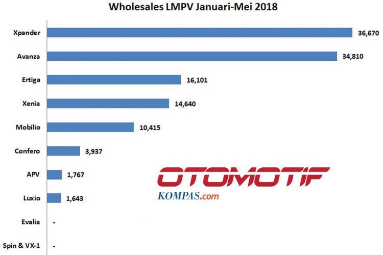 Wholesales MPV Sejuta Umat Januari-Mei 2018 (diolah dari data Gaikindo).(KOMPAS.com / GHULAM M NAYAZRI)