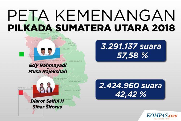 Peta Kemenangan Pilkada Sumatera Utara 2018