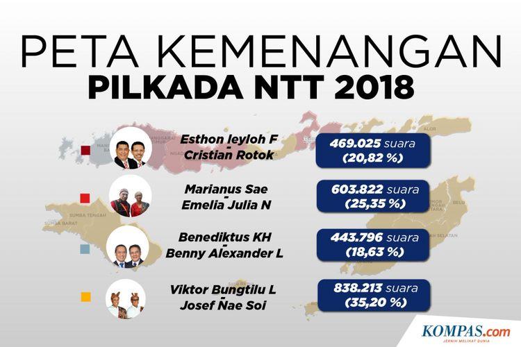Peta Kemenangan Pilkada NTT 2018