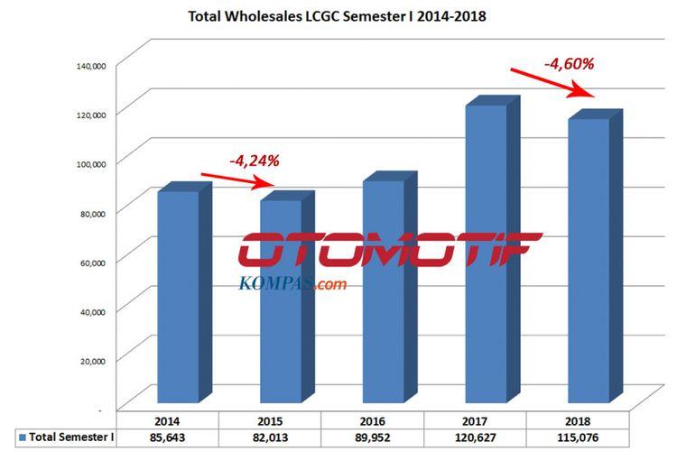 LCGC semester I 2014-2018 (diolah dari data Gaikindo).