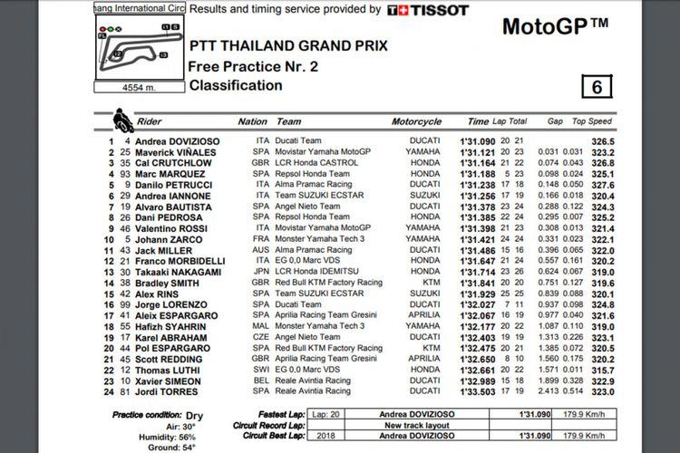 Latihan bebas kedua (FP2) di GP Thailand 2018.