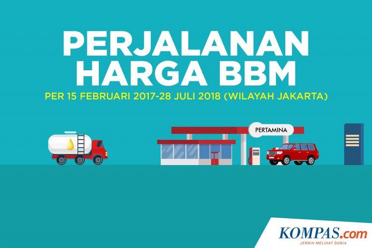 Perjalanan harga BBM per 15 Februari 2017-28 Juli 2018 (Wilayah Jakarta)